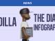 JDilla_Infographie_Header